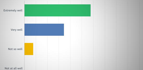 client feedback survey 2017